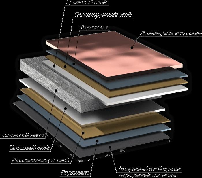 Фото структуры листа металлочерепицы